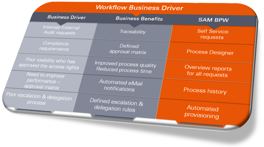 IAM Workflow Business Driver