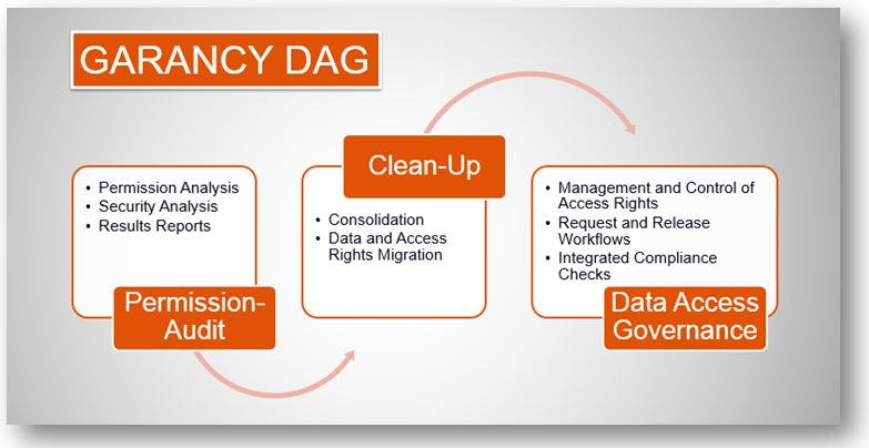 GARANCY Data Access Governance