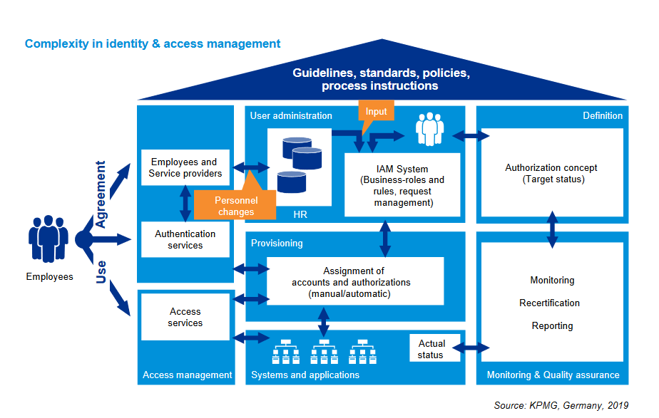 Screenshot_2019-11-14-What-You-Should-Know-about-Your-AuthorizationManagement-Whitepaper-EN-BF-WP-AccessManagement-KP…